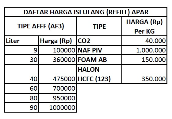 Daftar Harga Refill APAR CO2 FOAM